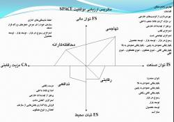دانلود پاورپوینت ماتریس ارزیابی موقعیت و اقدام استراتژیک (SPACE)  ماتریس ارزیابی موقعیت و اقدام استراتژیک (SPACE) نمونه استراتژی ها ماتریس SPACE   تجزیه و تحلیل و تشكیل ماتریس SPACE برای شناخت استراتژی كلی