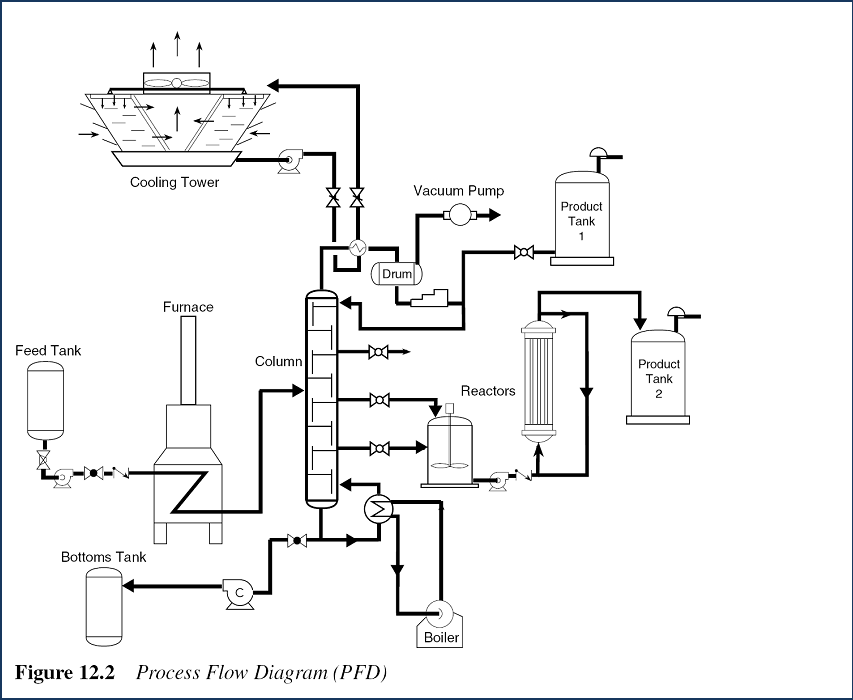 فهرست مطالب  دیاگرام مسیر جریان Flow Diagram FD دیاگرام مسیر جریان فرآیند PFD  Process Flow Diagram دیاگرام فرآیند و ابشار دقیقPID جدول حروف مخفف در PID جدول حروف و علائم منابع تغذیه درPID معرفی سنبل های بکار رفته در نقشه های PI